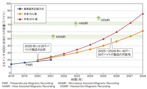 図1 3.5インチHDDの容量は2025〜26年に50Tバイトへ
