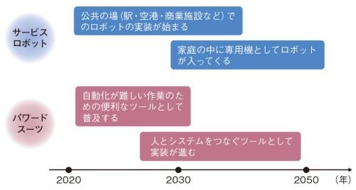 図1 サービスロボットとパワードスーツの普及のシナリオ