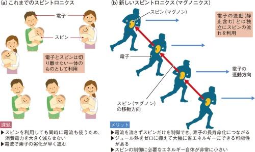図1 スピンの動きを電子とは独立に制御可能に
