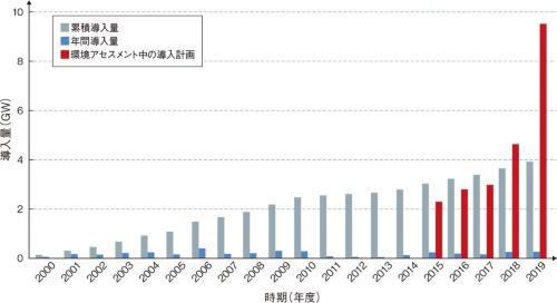 図1 環境アセスメント中の案件が猛烈に増加