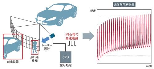 図1 自動運転の駆動とTj