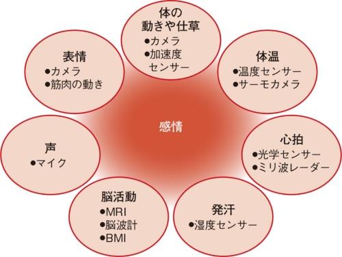 図1 人の感情を読み取る主な要素と手段