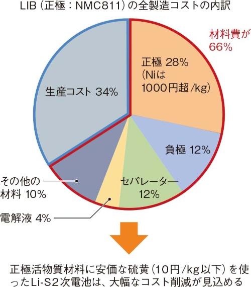 図2 正極材料に硫黄を使うLi-S2次電池は大幅なコスト削減が可能