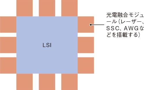 (b)光電融合モジュール