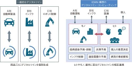 図1 ヒトから都市全体まで、大規模なデジタルツイン実現へ