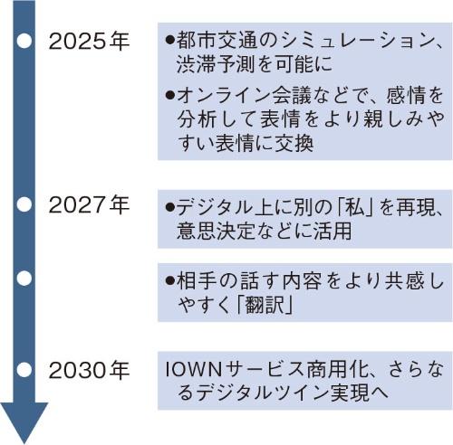 図2 2027年に「別の私」をデジタル上に再現へ