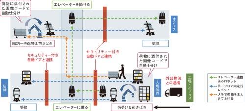 図2 館内配送サービスを自動搬送ロボットが代替