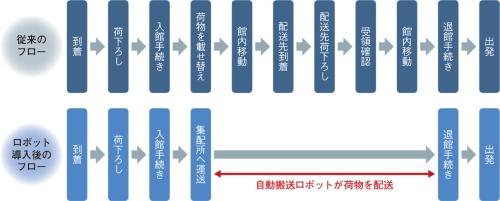 図3 配達員の移動を減らし業務を効率化