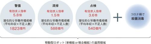 図1 ビルメンテンナンス業界で深刻化する人手不足