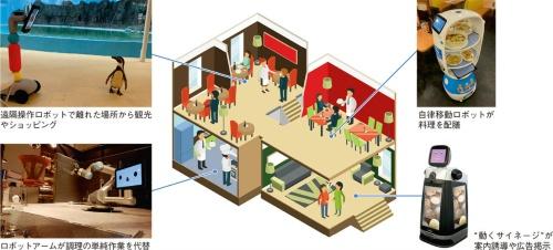 図1 店舗内の各所でロボットによる省人化や利便性向上の取り組み