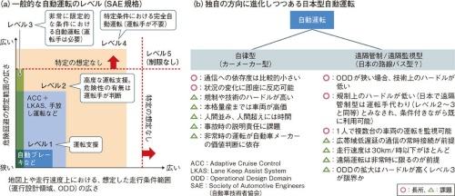 """図1 日本の自動運転は当初から""""ガラパゴス化"""""""