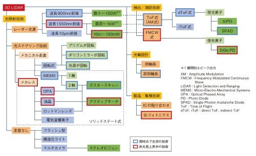 図4 LiDARの主な要素技術