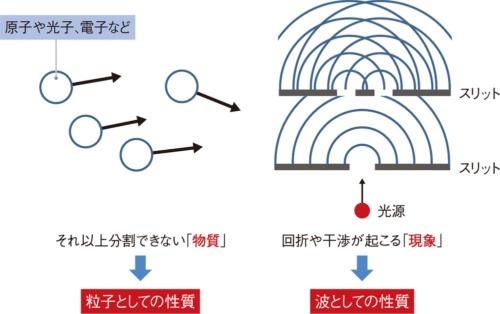 図1 量子には粒子と波の両方の性質がある