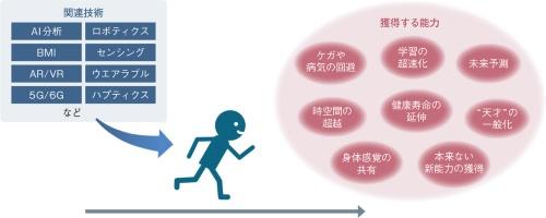 図1 テクノロジーで超進化、人間の限界を超える