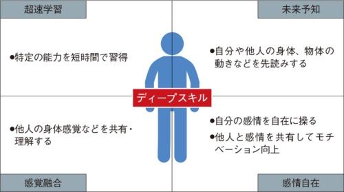 図1 人間の認知を拡張し、新能力「ディープスキル」を獲得