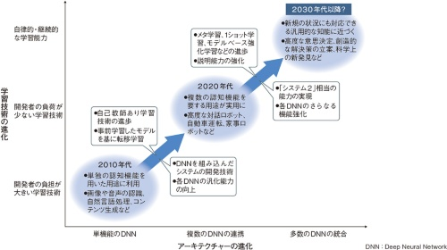 図1 進化する深層学習技術