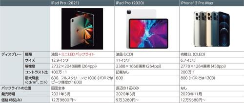 表1 比較した3製品の主な仕様 (写真とデータ:Apple)