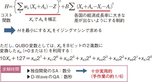 (b)定式化(2次の整数計画法の拡張)