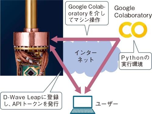 (a)Google ColaboratoryでD-Waveの量子アニーリングマシンにアクセス