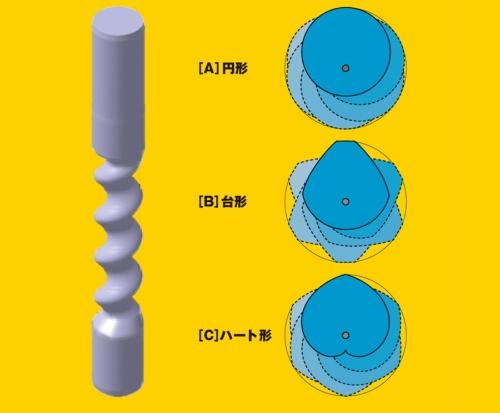 [A]円形  [B]台形  [C]ハート形