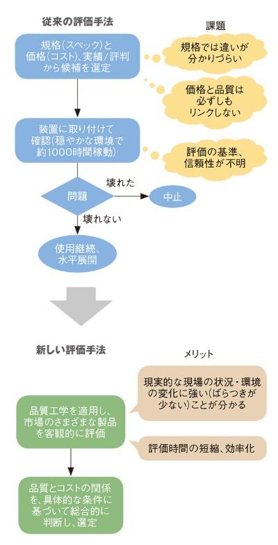 図1 YKK工機技術本部における軸受の評価方法の変化