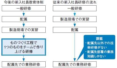 図2 従来の研修との比較