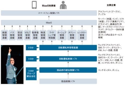 図2 MaaS でトヨタが狙うB2B領域