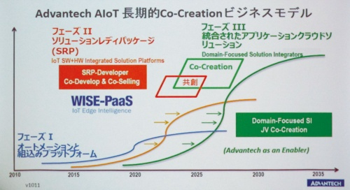図3 IoT事業発展を示すスライド