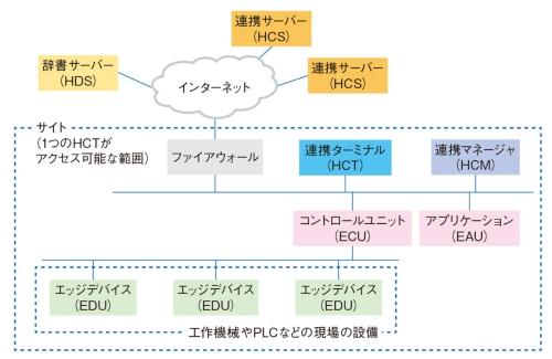 図1 CIOFを利用したデータ流通システムの基本構成
