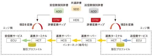 図2 データ流通の流れ