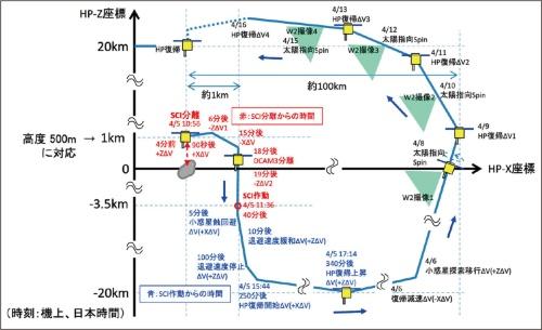 図5 SCI実験のホームポジション復帰までのはやぶさ2の動き
