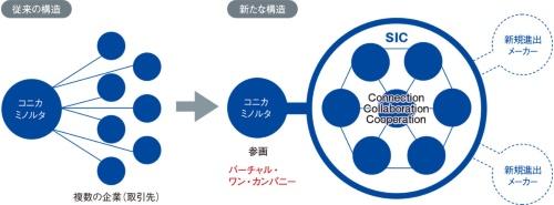 図3 SICのコンセプト