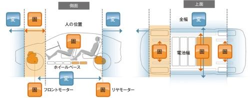 図2 e-TNGAの構想