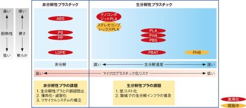 図2 生分解プラスチックと非分解プラスチック