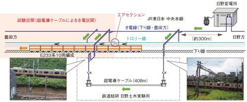 図3 超電導き電システムの試験概要