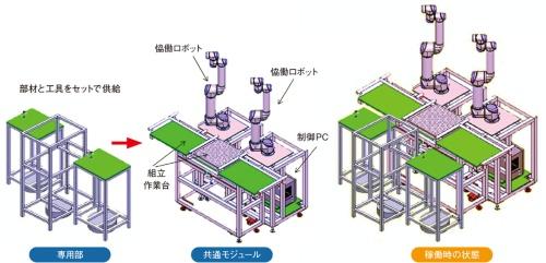 図2 自動組み立てシステムの構成