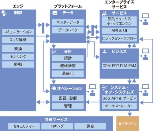 図1 「Toshiba IoT Reference Architecture」