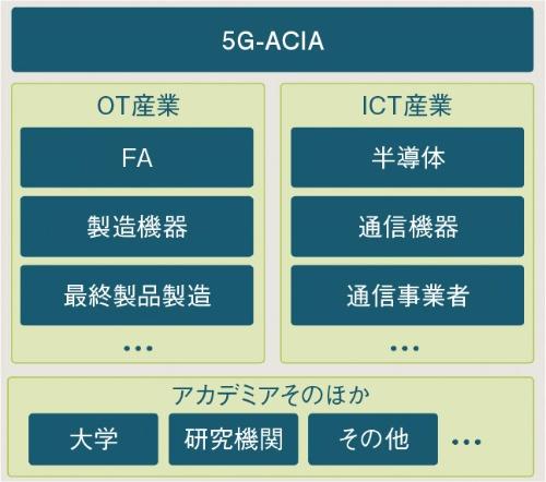 図2 5G-ACIAの組織構成