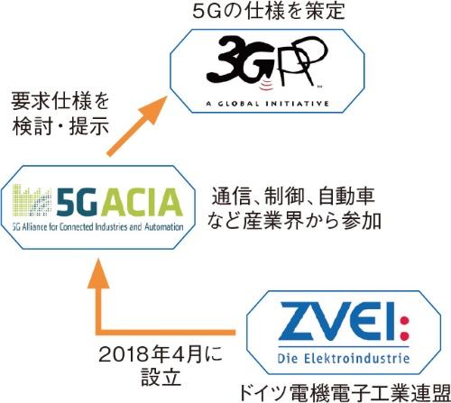 図3 ZVEIと5G-ACIA、3GPPの関係