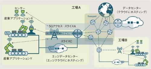 図4 5G-ACIAが提示するユースケース