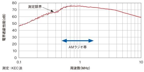 図5 開発した難燃性樹脂の電波遮蔽特性
