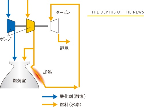 図4 LE-9が採用する「エキスパンダーブリードサイクル」のしくみ
