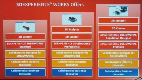 図1 3DEXPERIENCE WORKSの3つの「オファー」