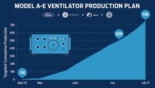 図2 フォードの人工呼吸器生産の計画