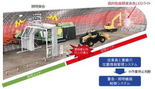 図1 清水建設の「重機接触災害リスク低減システム」