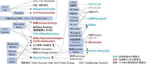 図 自動車メーカーが電池の安定供給元の他に次世代電池のベンチャーに出資