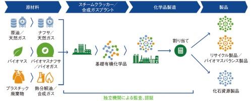 図2 化学業界におけるマスバランスアプローチ