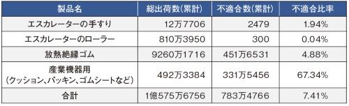 表2 2000年以降にトーカンが品質を偽装して出荷した製品数