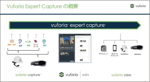 図2 Vuforia Expert Captureの3つの機能