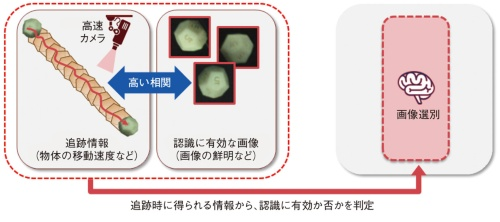 図1 高速カメラによる画像選別